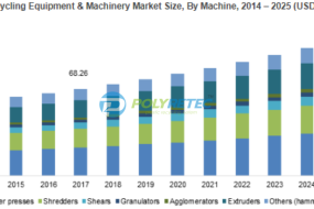 Recycling equipment & machinery market to cross USD 1.2 billion by 2025